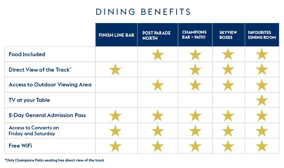 Dining Experience Queen S Plate