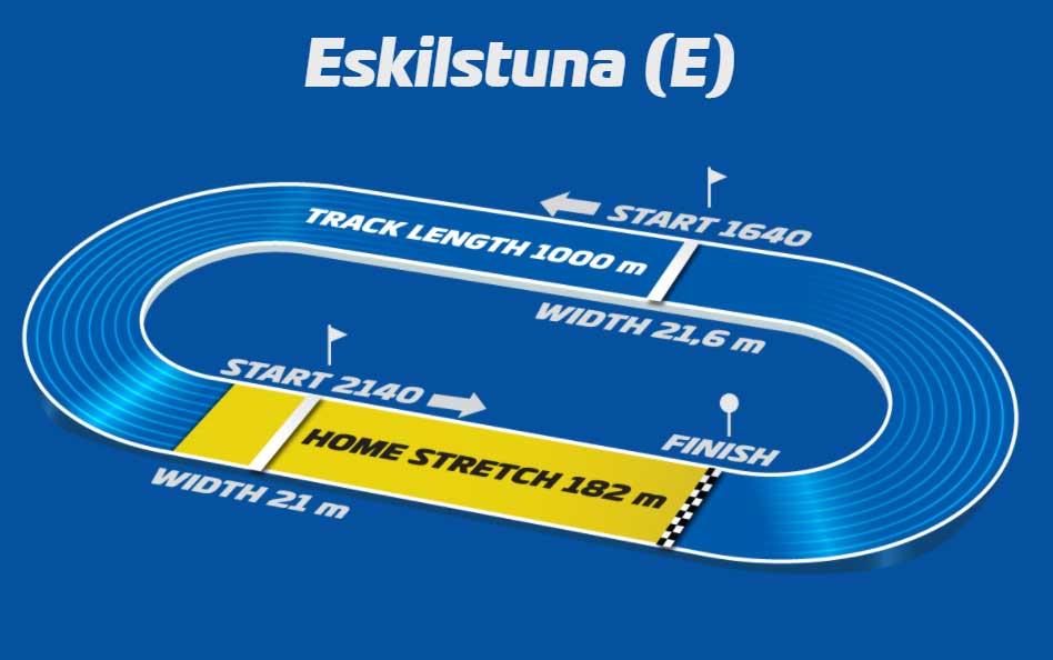Eskilstuna (E) Racetrack