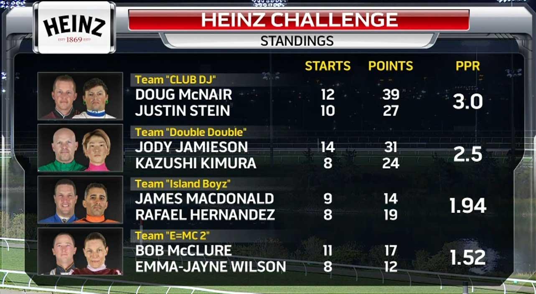 Result card of Week 4 of Heinz Challenge.