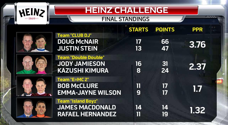 Heinz Challange players performance for week 5